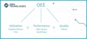 OEE Utilization Performance Quality